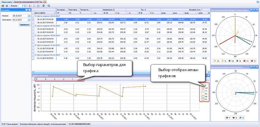 Окно просмотра архива параметров качества электроэнергии в лэрс