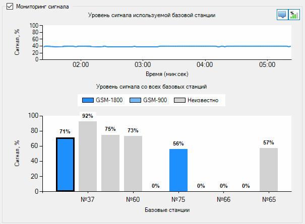 Мониторинг сигнала сотовой сети модема в программе лэрс учет