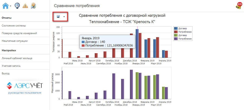 Сравнение договорного потребления и фактического для теплоснабжения