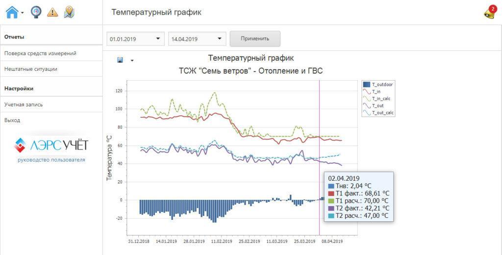 Температурный график - отопление и ГВС