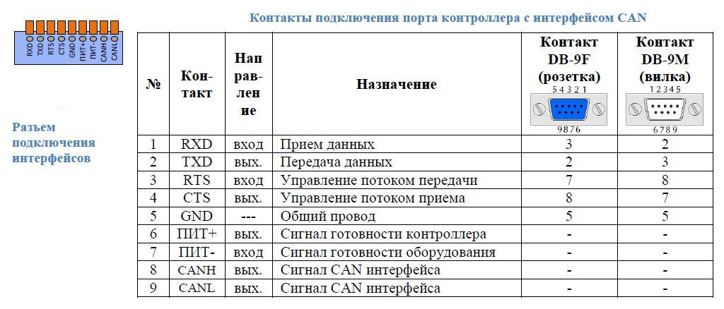 lers-ethernet подключение интерфейса can