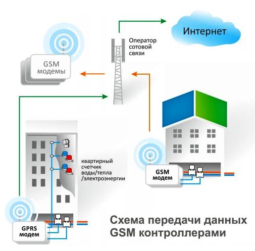 Схема передачи данных  контроллерами ЛЭРС GSM
