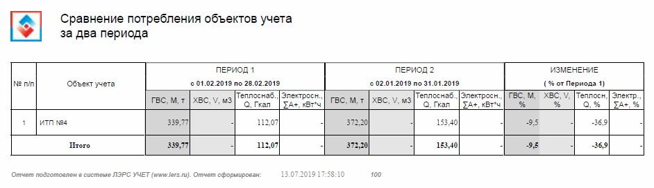 Отчетная форма ЛЭРС - Сравнение потребления объектов учета за два периода