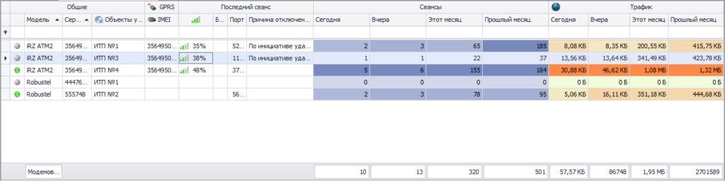 Модуль статистики gprs модемов в программе ЛЭРС УЧЕТ