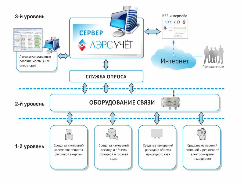 Составные компоненты программы ЛЭРС УЧЕТ