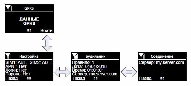 Структура экрана «Данные GPRS» контроллера ЛЭРС GSM Lite Pro