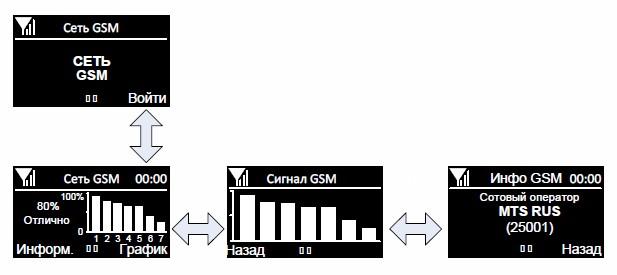 Структура экрана «Сеть GSM» контроллера ЛЭРС GSM Lite Pro