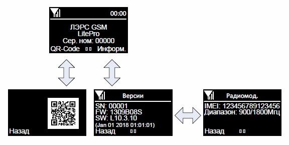 Структура главного экрана контроллера ЛЭРС GSM Lite Pro