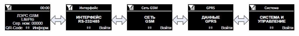 Структура главного экранного меню контроллера ЛЭРС GSM Lite Pro