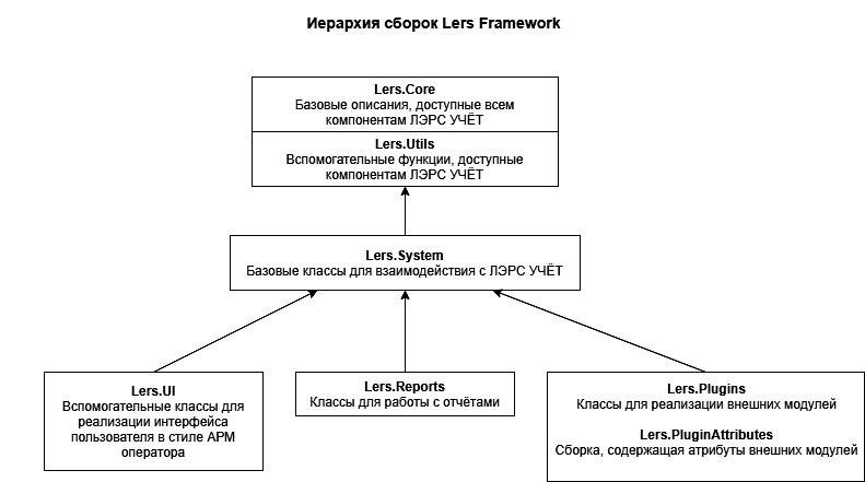 Иерархия сборок lers framework