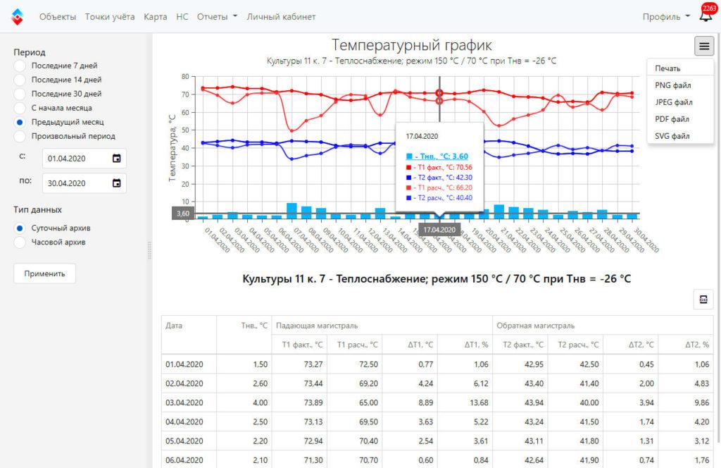 Температурный график в веб-интерфейсе ЛЭРС УЧЕТ
