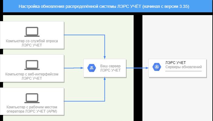Блок схема настройки обновлений распределённой системы ЛЭРС УЧЁТ