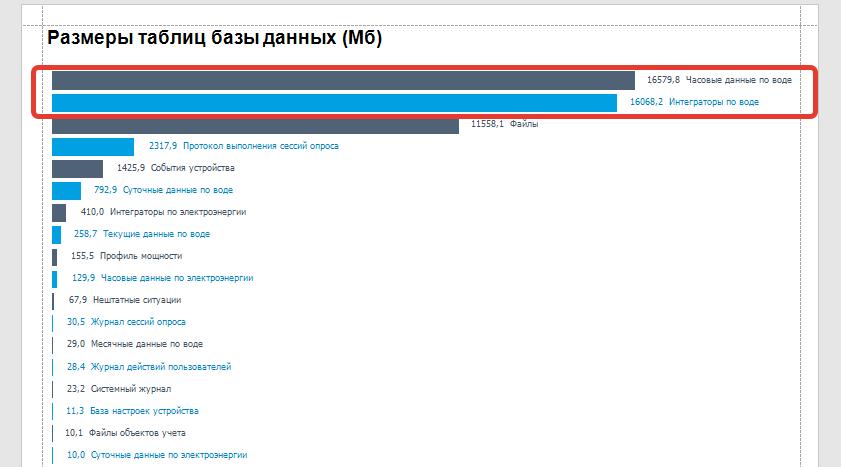 Определение размера таблиц базы данных ЛЭРС УЧЕТ